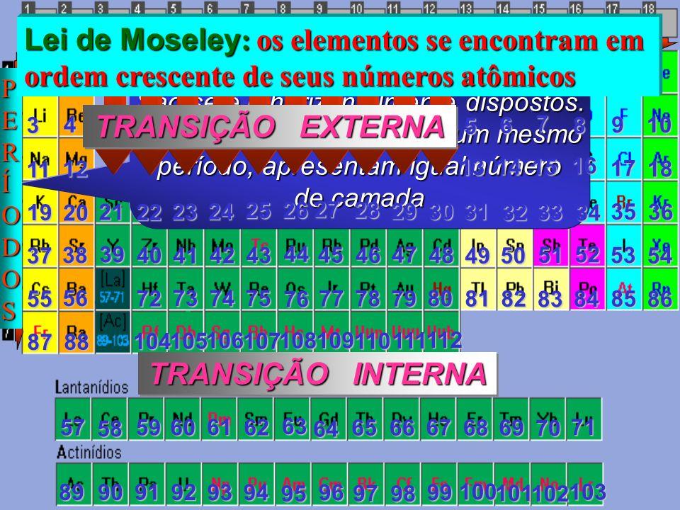 REPRESENTATIVOS Lei de Moseley: os elementos se encontram em
