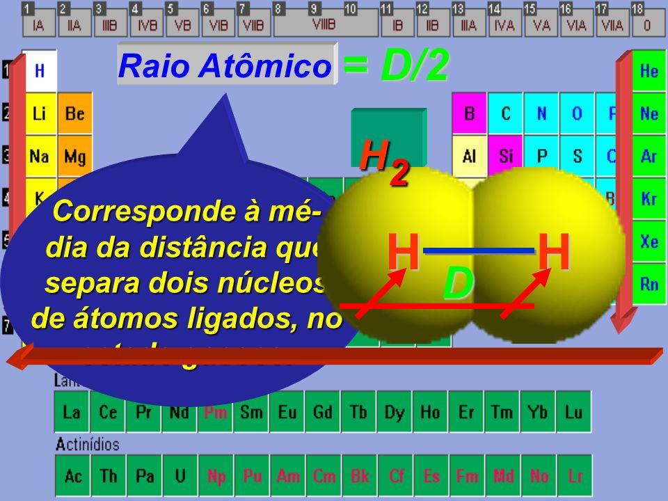 H H = D/2 D H2 Raio Atômico Corresponde à mé- dia da distância que