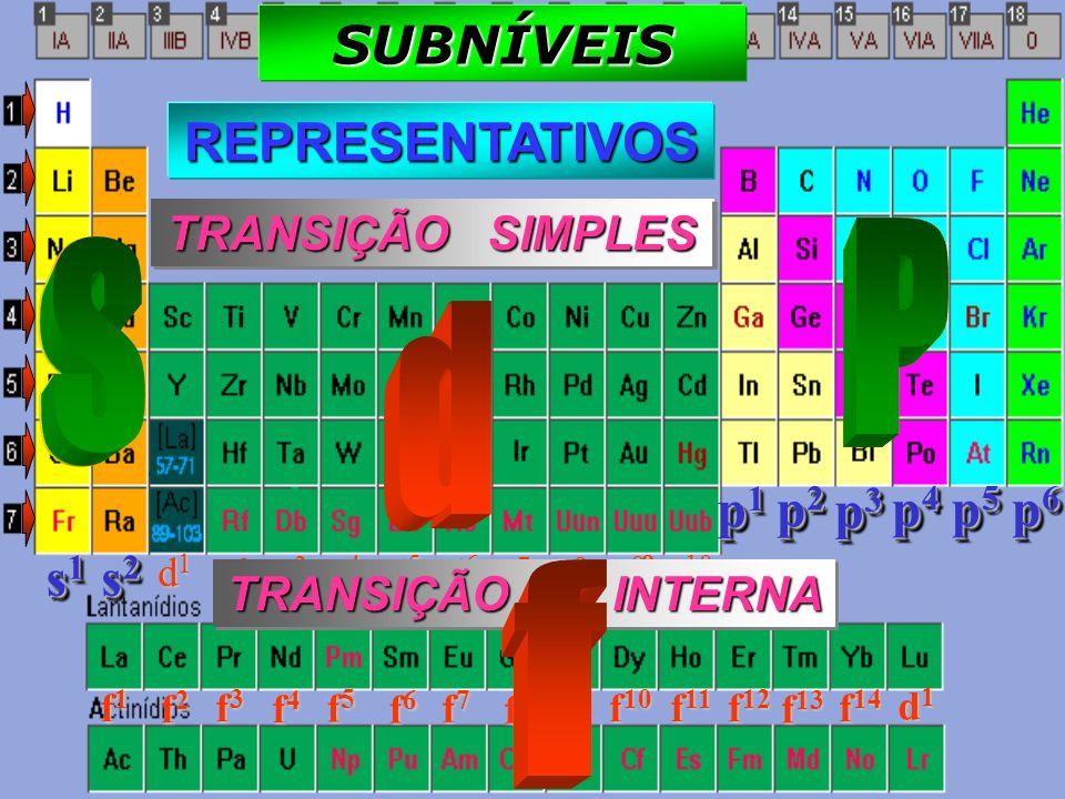 P P S S d d f f SUBNÍVEIS REPRESENTATIVOS REPRESENTATIVOS p1 p2 p3 p4
