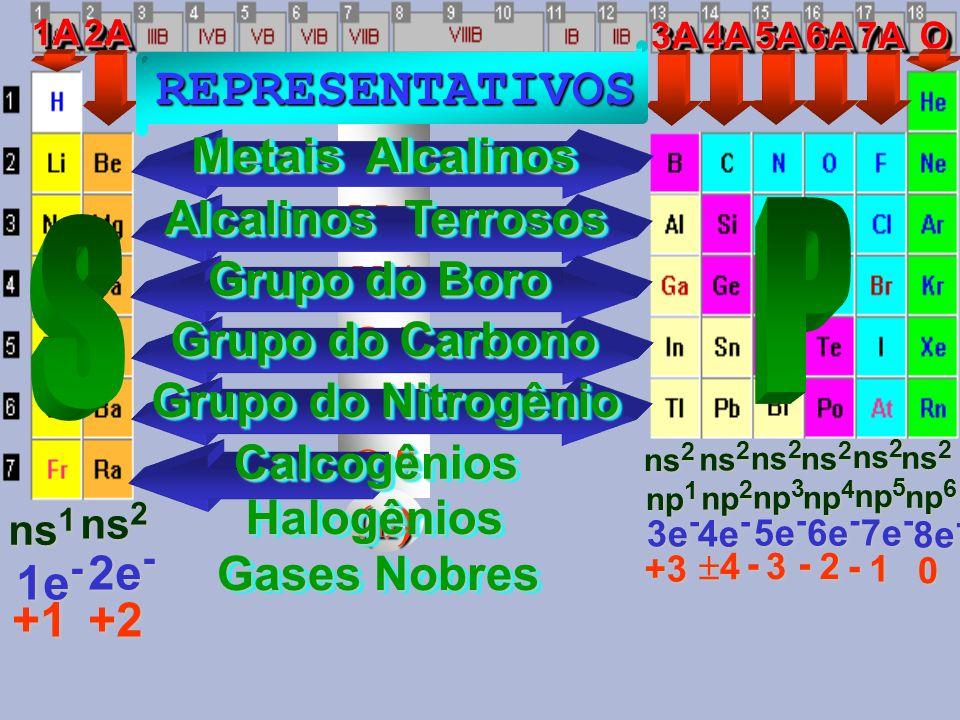 P S REPRESENTATIVOS Metais Alcalinos Alcalinos Terrosos Grupo do Boro