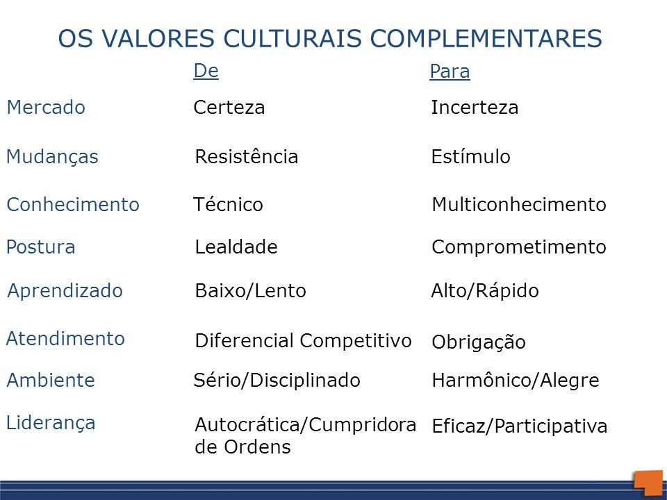 OS VALORES CULTURAIS COMPLEMENTARES