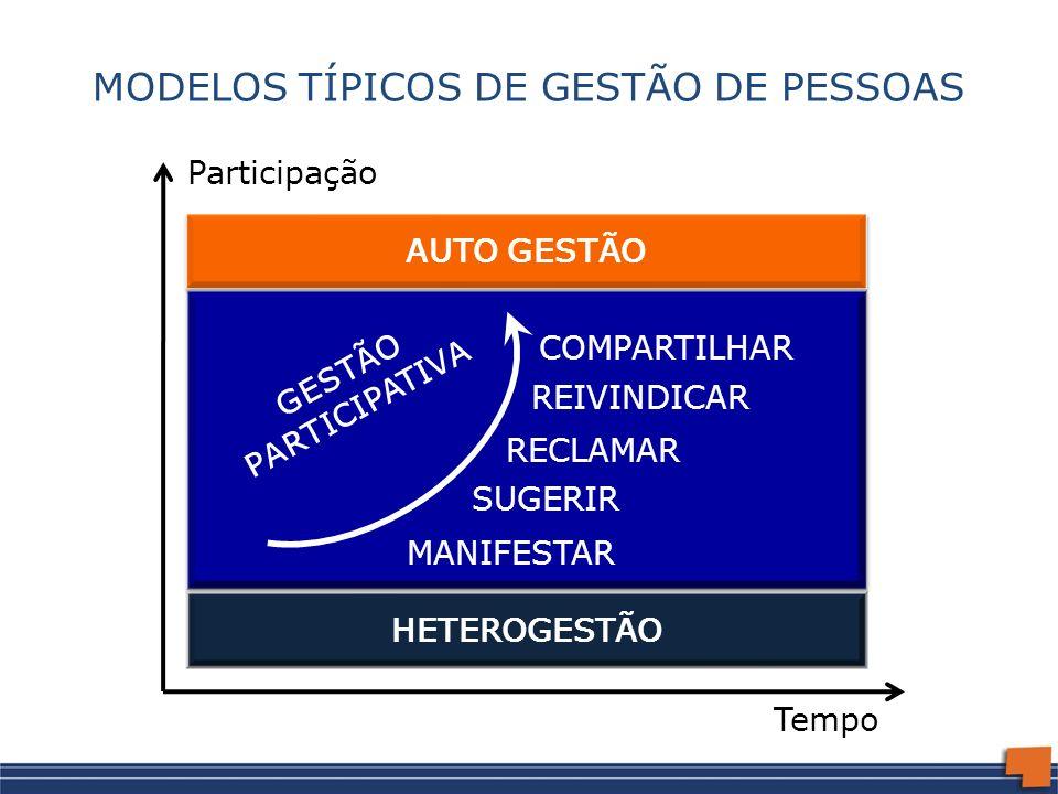 MODELOS TÍPICOS DE GESTÃO DE PESSOAS