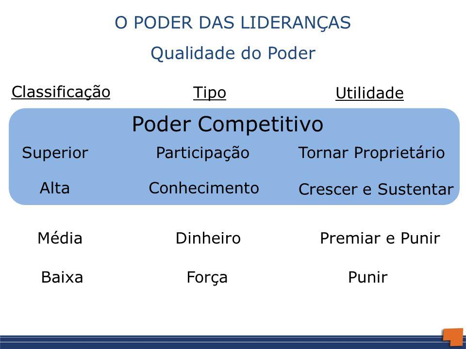Poder Competitivo O PODER DAS LIDERANÇAS Qualidade do Poder