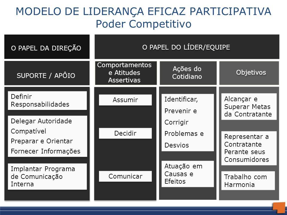 MODELO DE LIDERANÇA EFICAZ PARTICIPATIVA Poder Competitivo