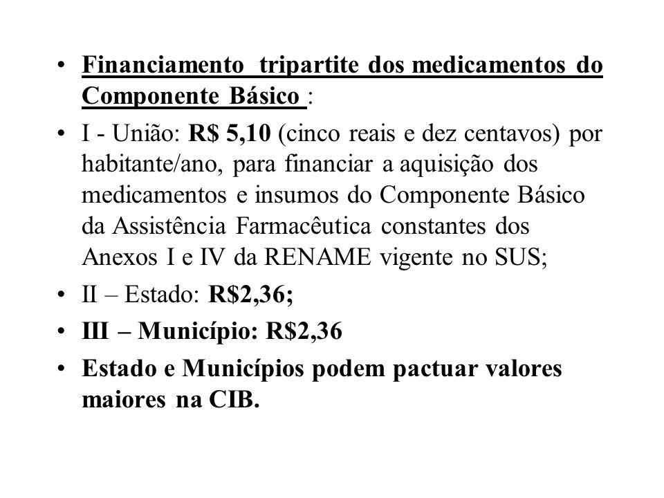 Financiamento tripartite dos medicamentos do Componente Básico :