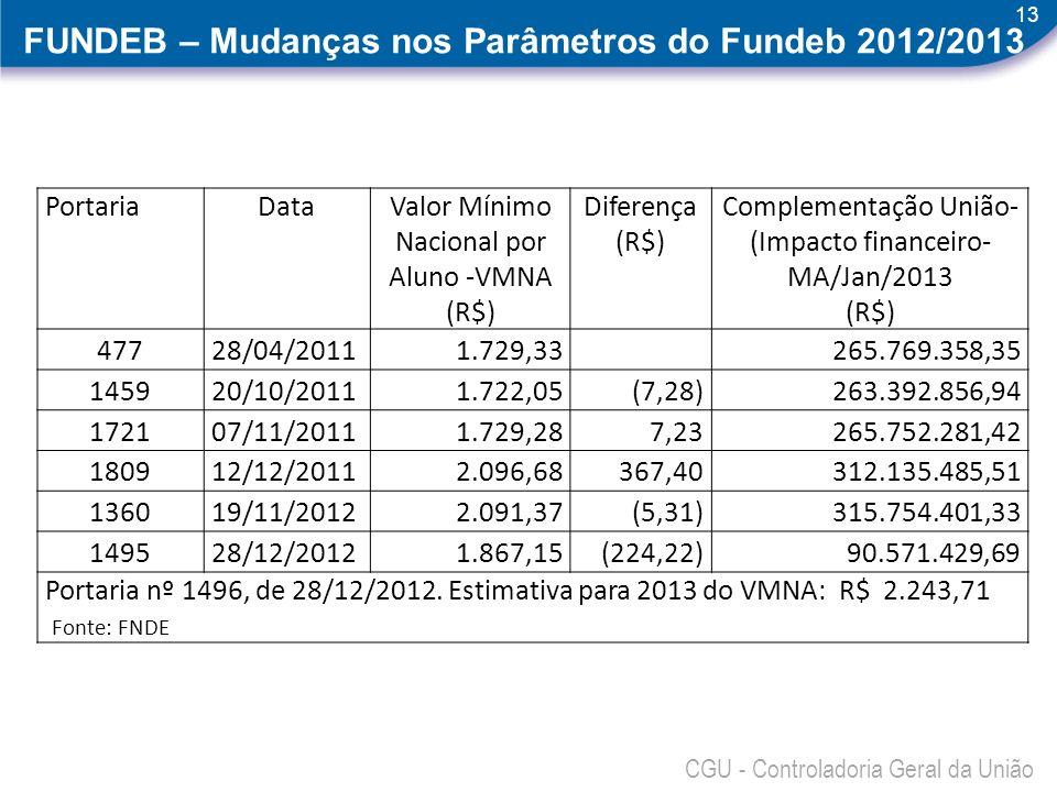 FUNDEB – Mudanças nos Parâmetros do Fundeb 2012/2013