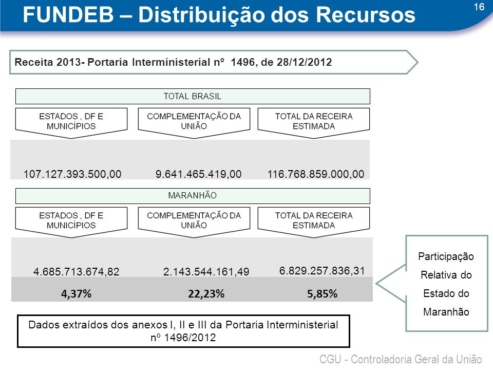 Participação Relativa do Estado do Maranhão