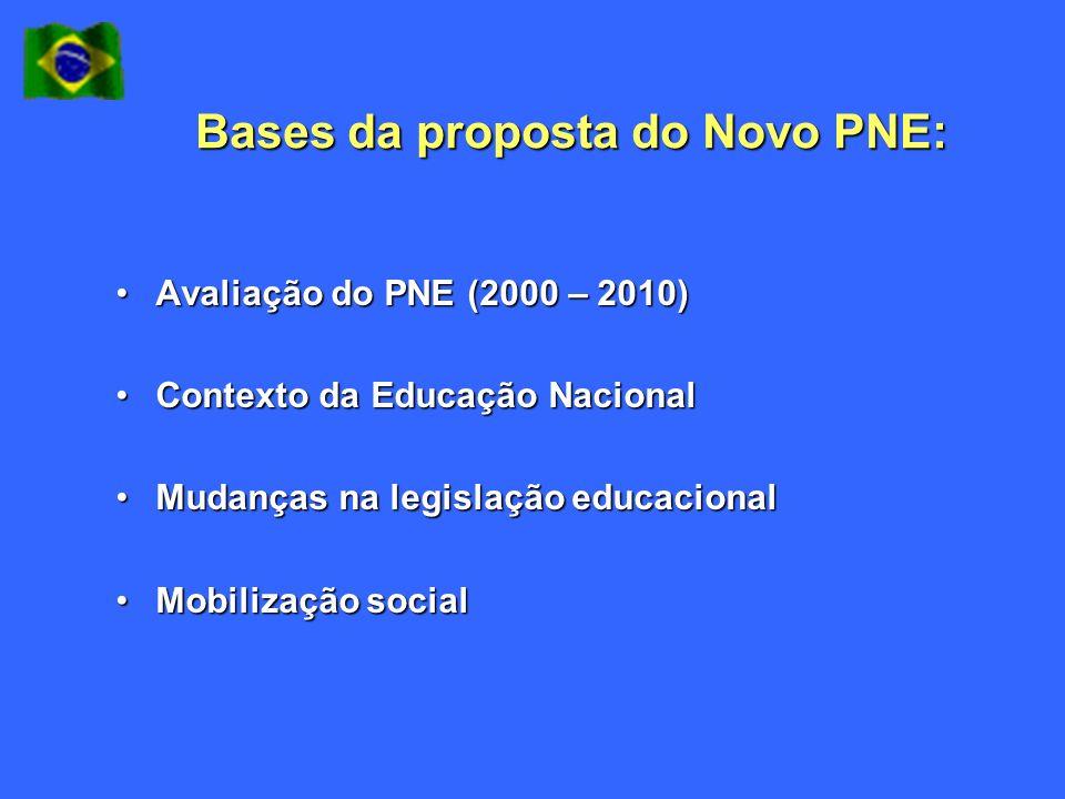 Bases da proposta do Novo PNE: