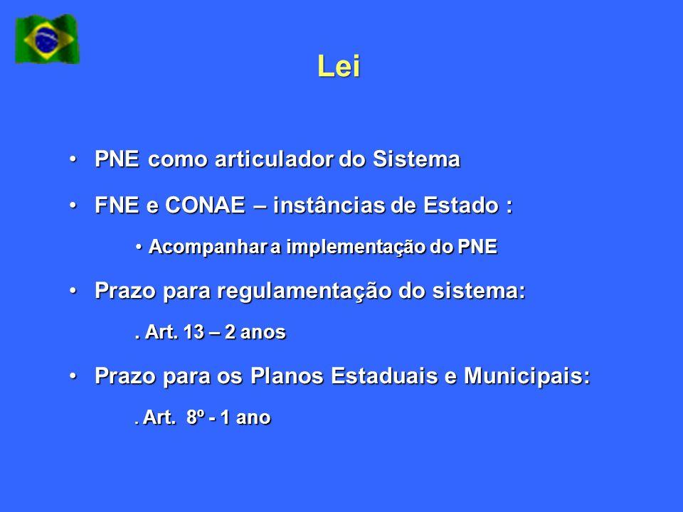 Lei PNE como articulador do Sistema