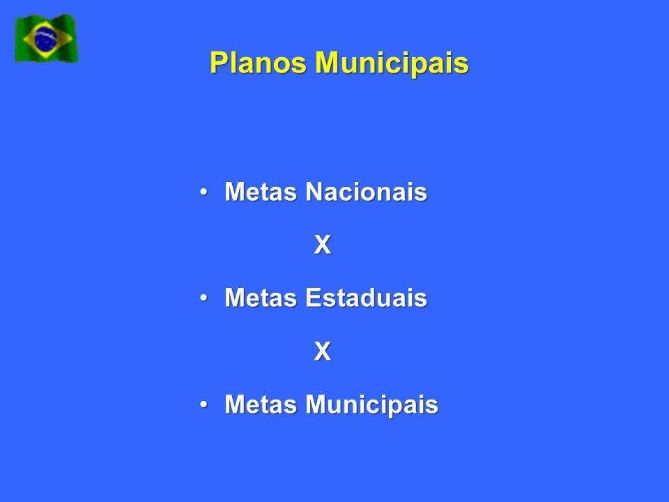 Planos Municipais Metas Nacionais X Metas Estaduais Metas Municipais
