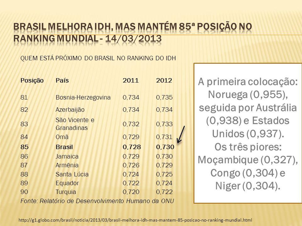Os três piores: Moçambique (0,327), Congo (0,304) e