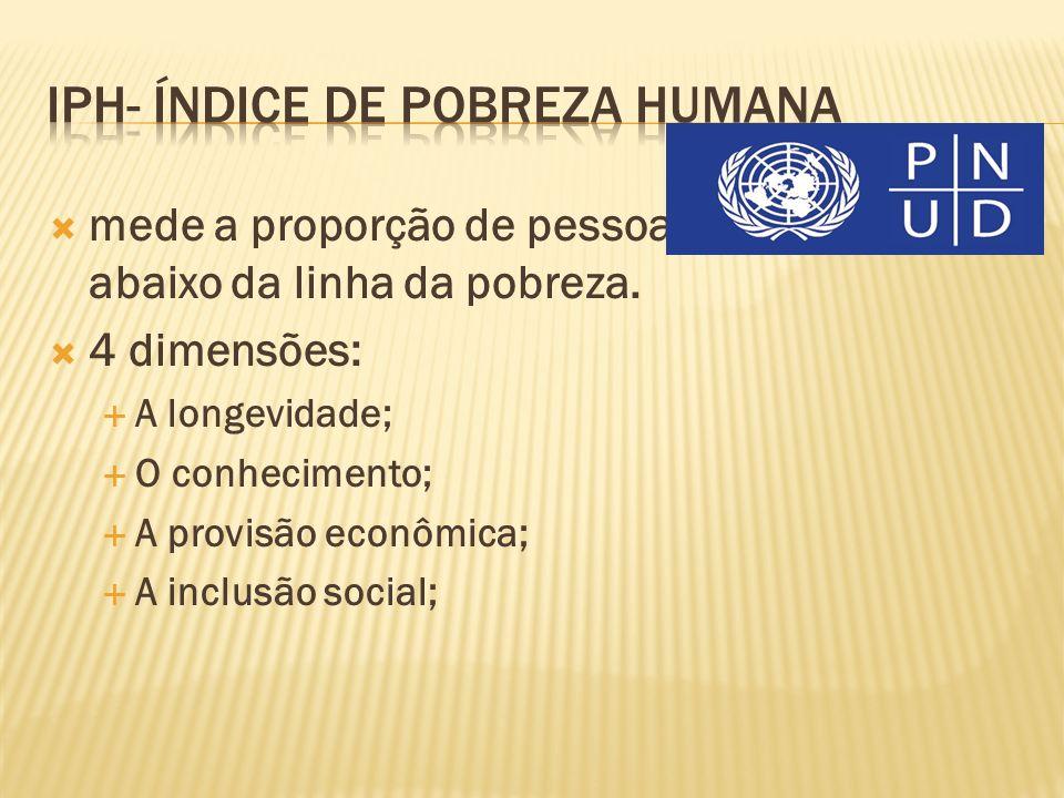 Iph- Índice de Pobreza Humana