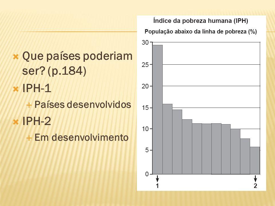 Que países poderiam ser (p.184) IPH-1 IPH-2
