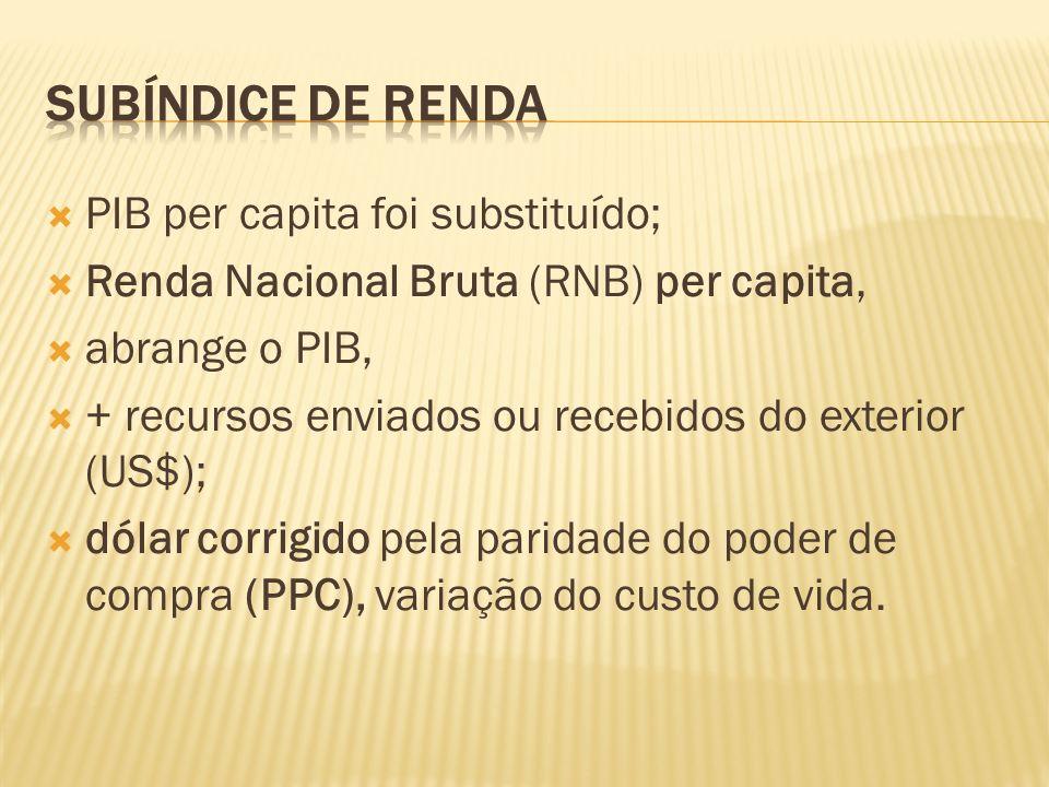 Subíndice de renda PIB per capita foi substituído;