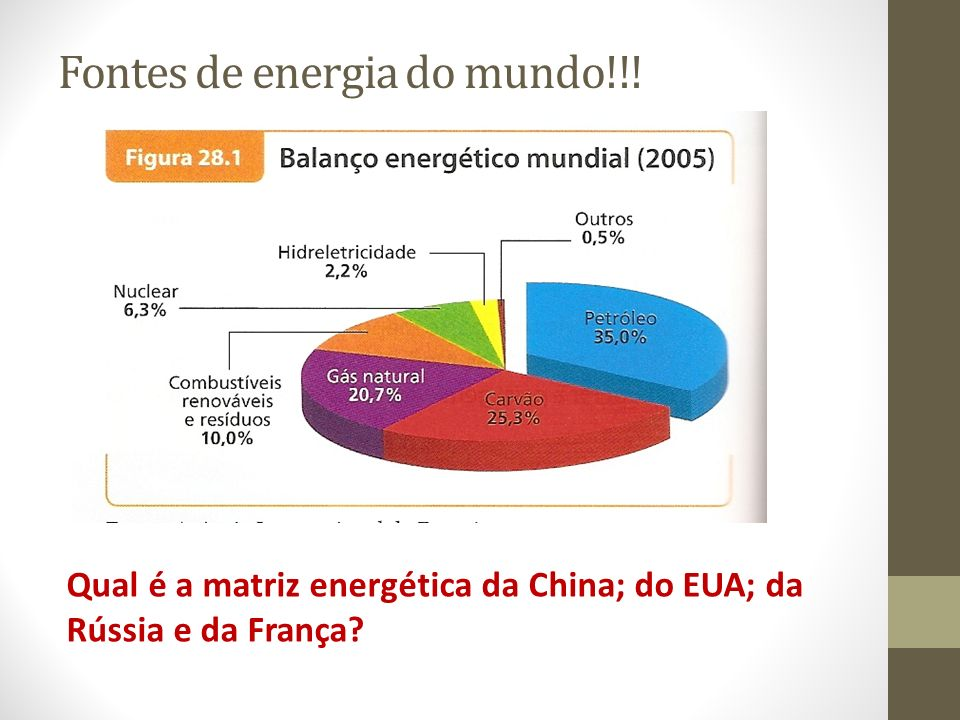 Fontes de energia do mundo!!!