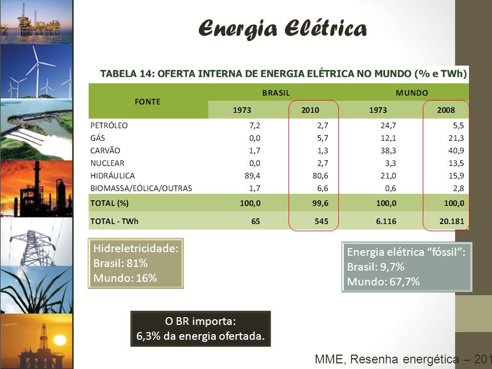 Energia Elétrica Hidreletricidade: Energia elétrica fóssil :