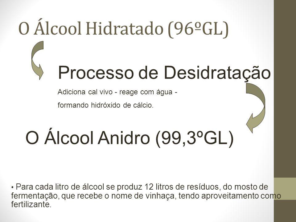 O Álcool Hidratado (96ºGL)