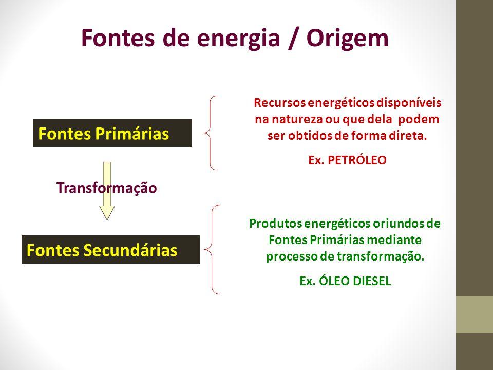 Fontes de energia / Origem