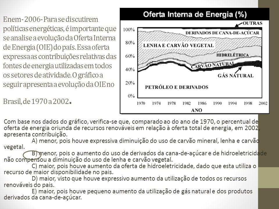 Enem- 2006- Para se discutirem políticas energéticas, é importante que se analise a evolução da Oferta Interna de Energia (OIE) do país. Essa oferta expressa as contribuições relativas das fontes de energia utilizadas em todos os setores de atividade. O gráfico a seguir apresenta a evolução da OIE no Brasil, de 1970 a 2002.