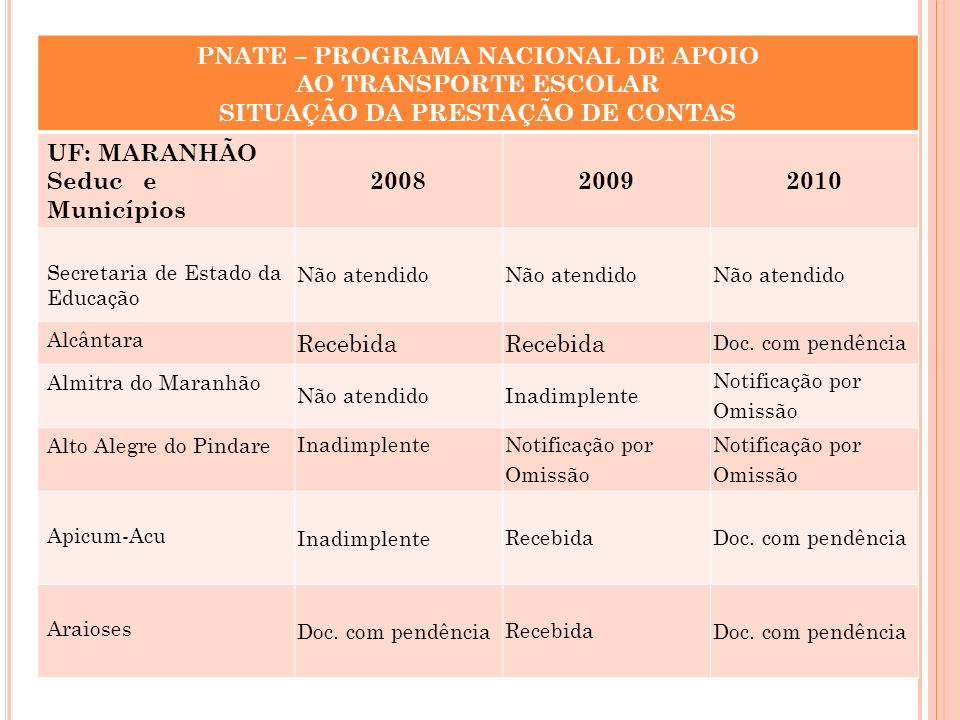 PNATE – PROGRAMA NACIONAL DE APOIO SITUAÇÃO DA PRESTAÇÃO DE CONTAS