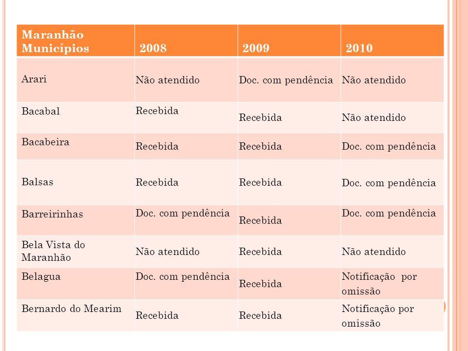Maranhão Municípios 2008 2009 2010 Arari Não atendido