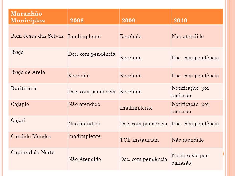 Maranhão Municípios 2008 2009 2010 Bom Jesus das Selvas Inadimplente