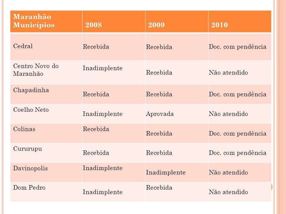 Maranhão Municípios 2008 2009 2010 Cedral Recebida Doc. com pendência