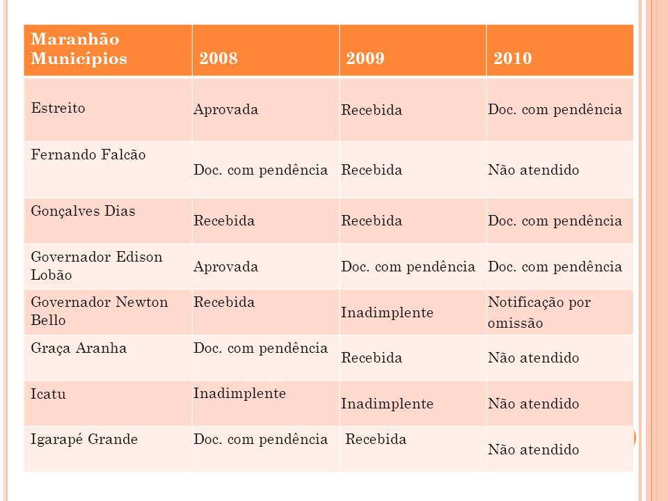 Maranhão Municípios 2008 2009 2010 Estreito Aprovada Recebida