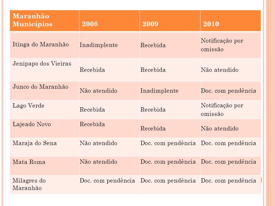 Maranhão Municípios 2008 2009 2010 Itinga do Maranhão Inadimplente