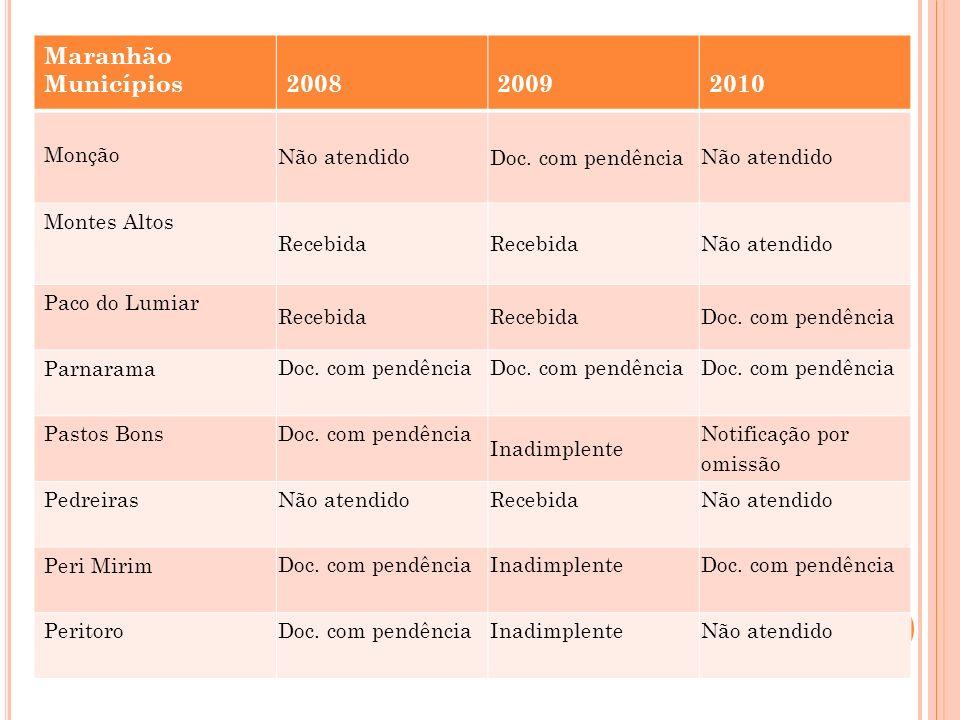 Maranhão Municípios 2008 2009 2010 Monção Não atendido