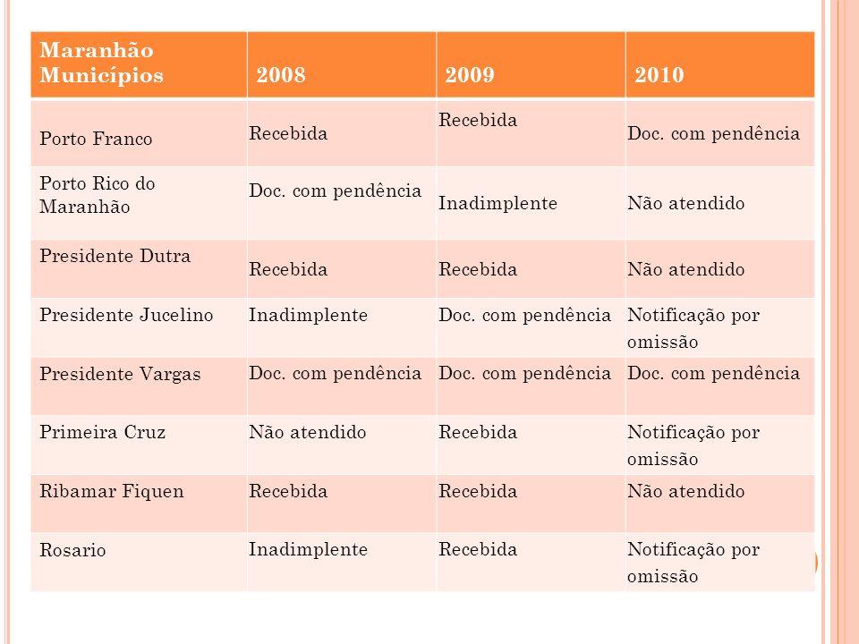 Maranhão Municípios 2008 2009 2010 Porto Franco Recebida