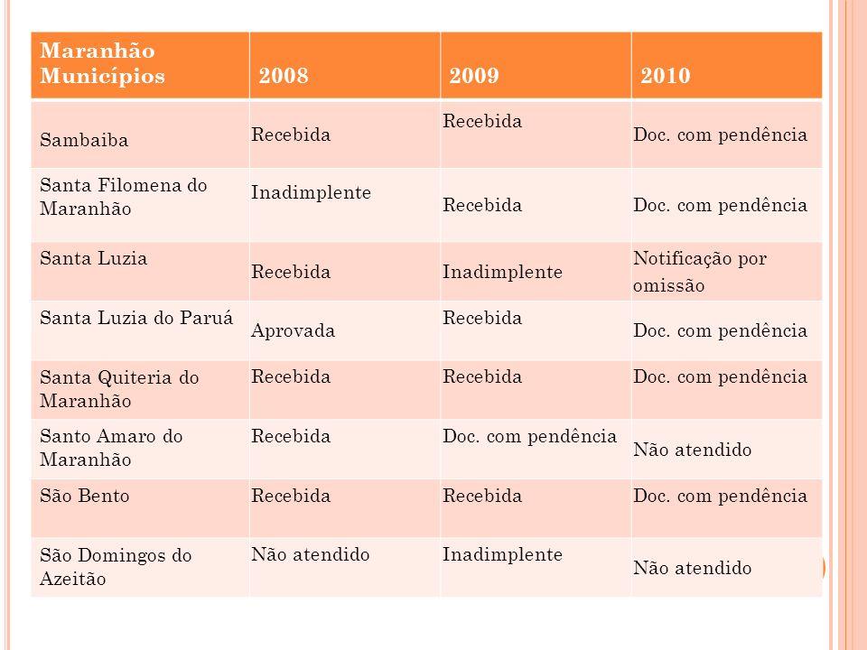 Maranhão Municípios 2008 2009 2010 Sambaiba Recebida
