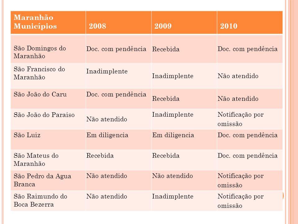 Maranhão Municípios 2008 2009 2010 São Domingos do Maranhão