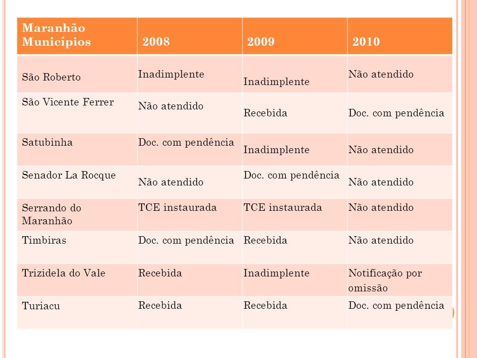 Maranhão Municípios 2008 2009 2010 São Roberto Inadimplente