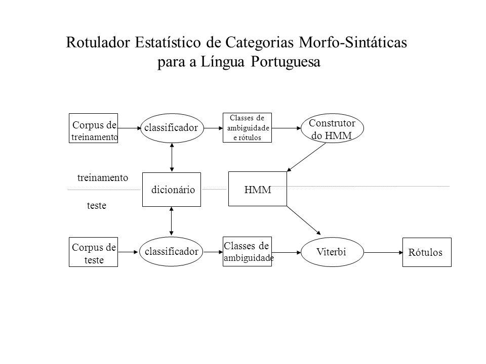 Rotulador Estatístico de Categorias Morfo-Sintáticas