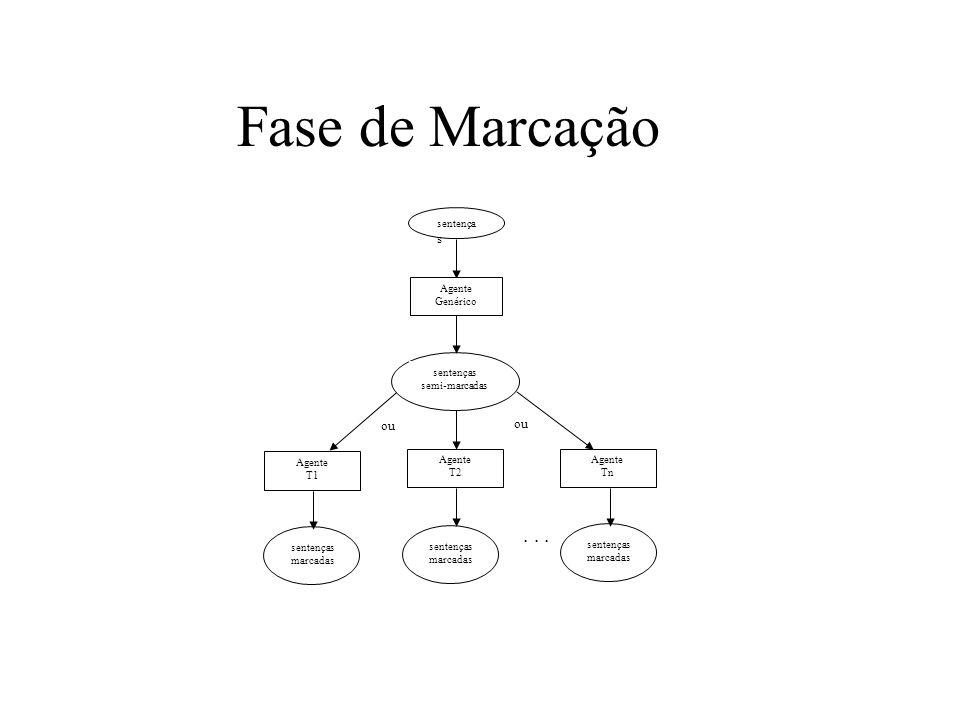 Fase de Marcação . . . ou ou sentenças Agente Genérico sentenças