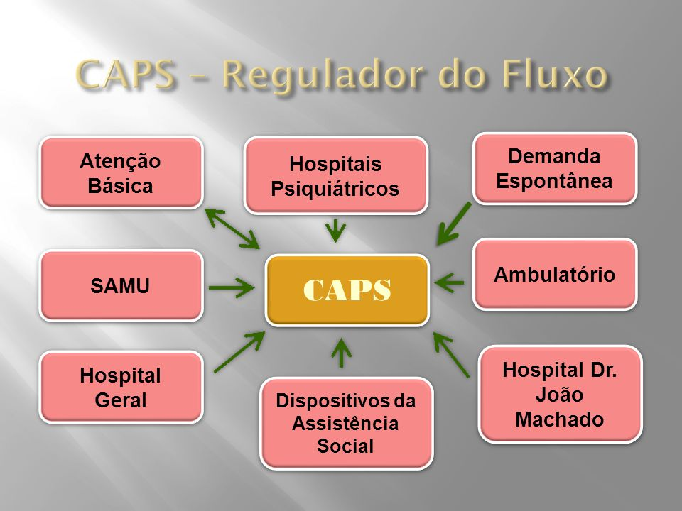 CAPS – Regulador do Fluxo