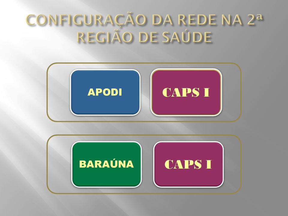CONFIGURAÇÃO DA REDE NA 2ª REGIÃO DE SAÚDE