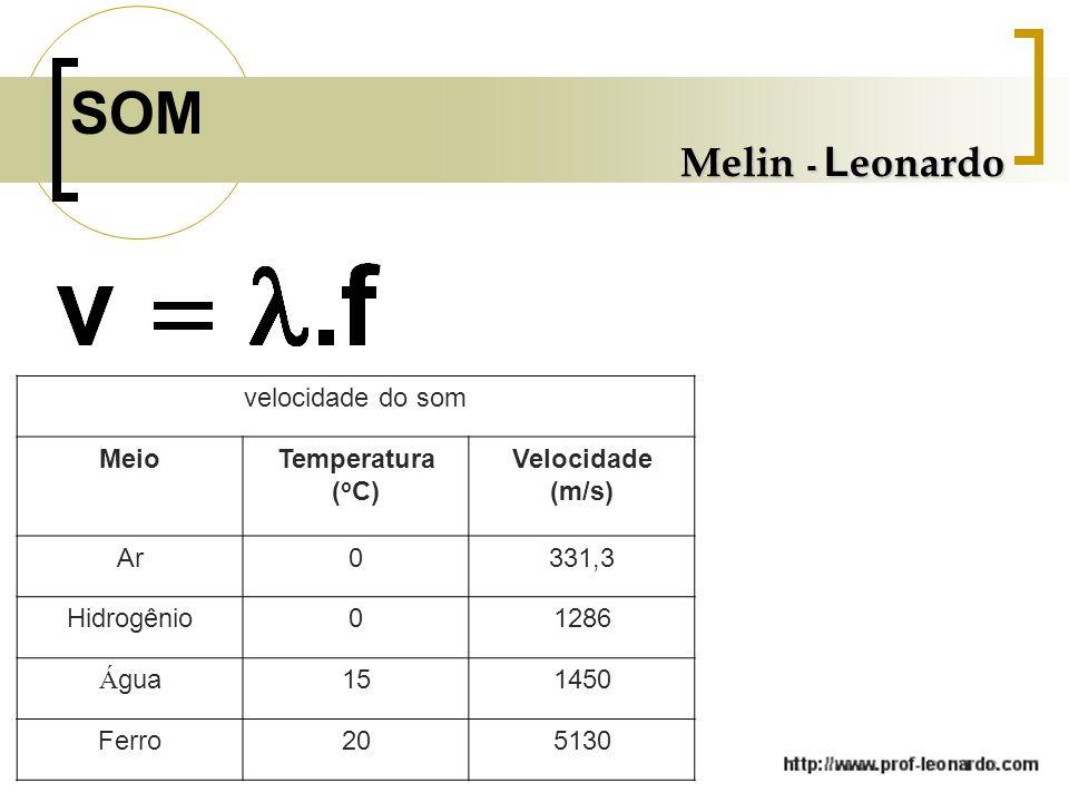 SOM Melin - Leonardo velocidade do som Meio Temperatura (oC)
