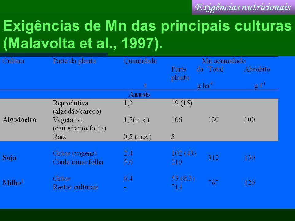 Exigências de Mn das principais culturas (Malavolta et al., 1997).