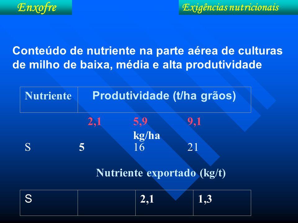 Nutriente exportado (kg/t)