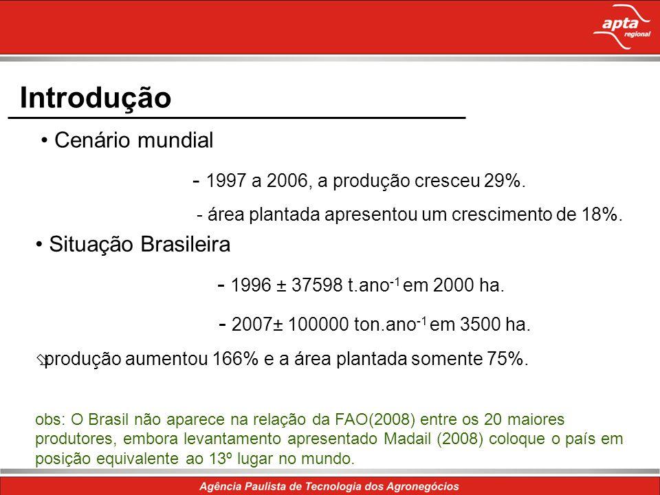 Introdução • Cenário mundial - 1997 a 2006, a produção cresceu 29%.