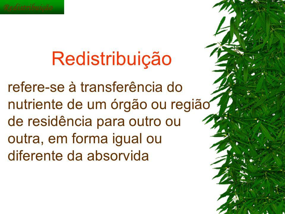 Redistribuição Redistribuição.