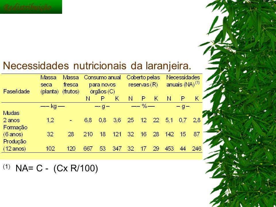 Necessidades nutricionais da laranjeira.