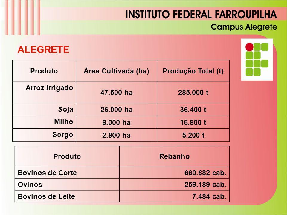 ALEGRETE Produto Área Cultivada (ha) Produção Total (t) Arroz Irrigado