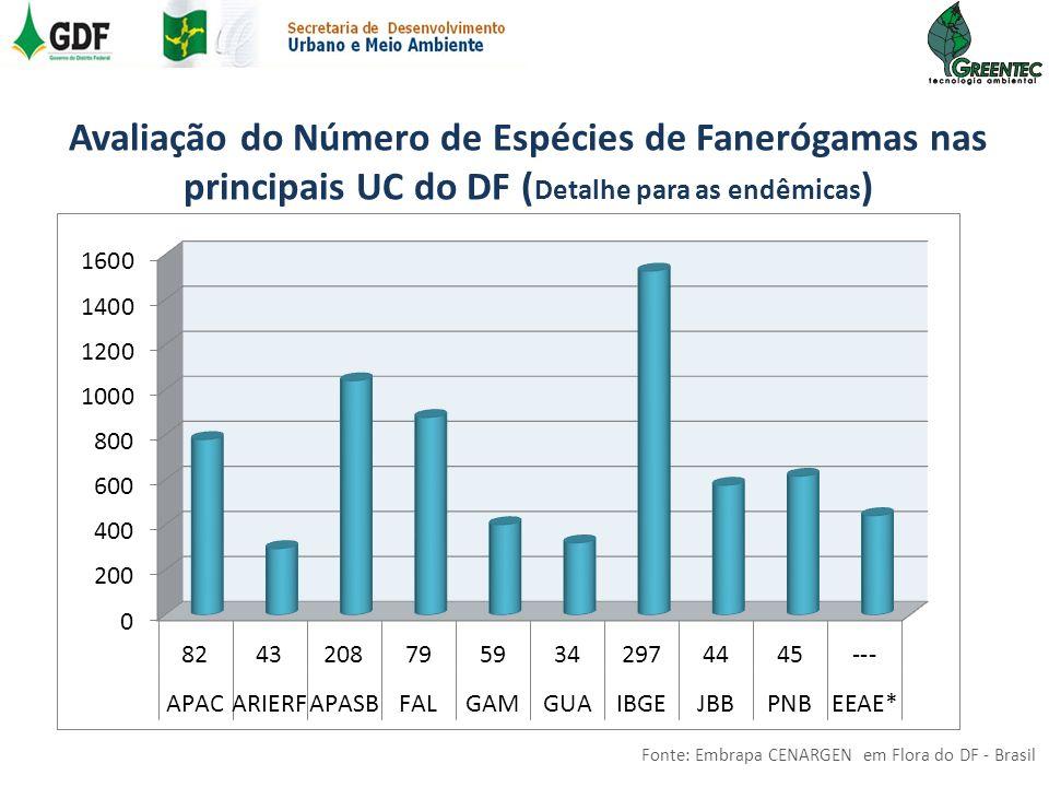 Avaliação do Número de Espécies de Fanerógamas nas principais UC do DF (Detalhe para as endêmicas)