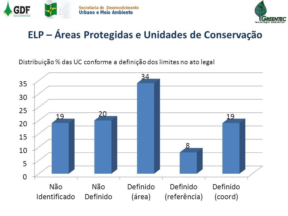 ELP – Áreas Protegidas e Unidades de Conservação