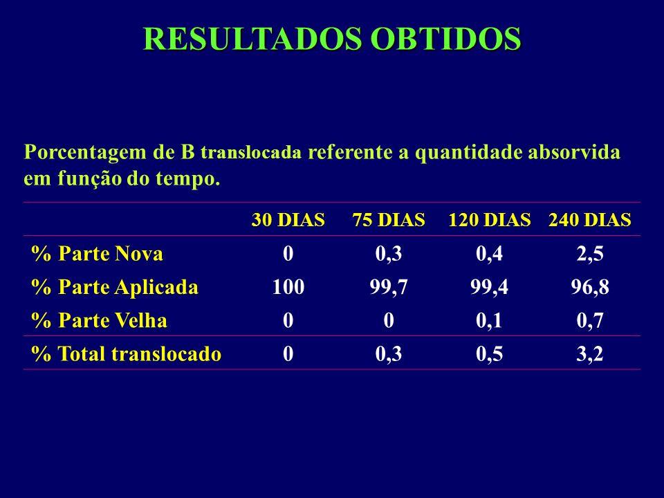 RESULTADOS OBTIDOS Porcentagem de B translocada referente a quantidade absorvida em função do tempo.