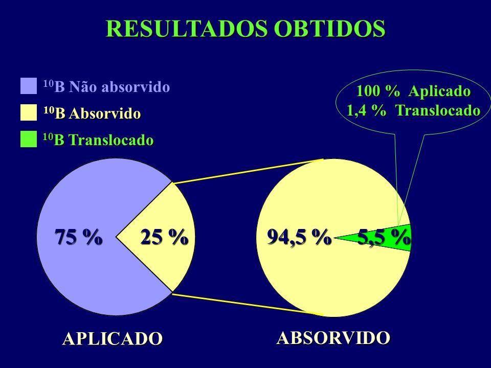100 % Aplicado 1,4 % Translocado