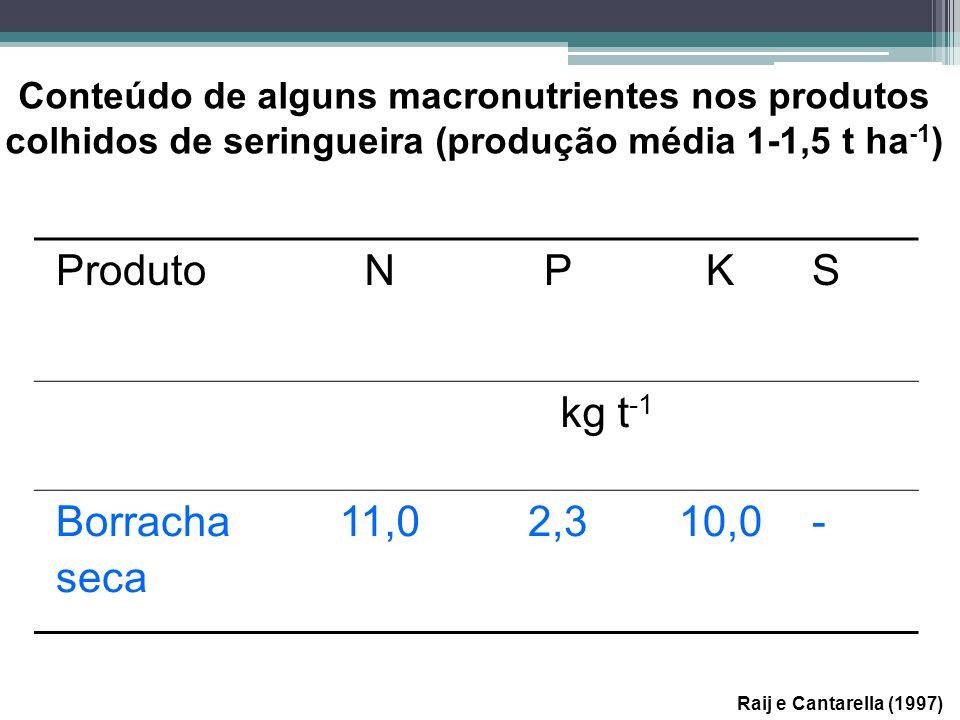 Produto N P K S kg t-1 Borracha seca 11,0 2,3 10,0 -